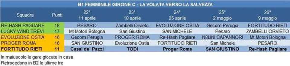 Fortitudo Calendario.Calendario Della Fortitudo Rieti