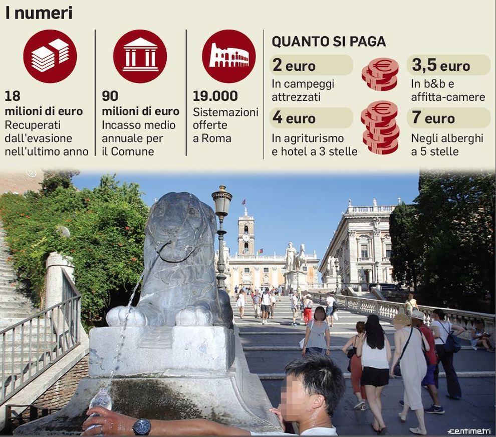 Roma, dai turisti un tesoretto per le buche: dalla tassa di ...