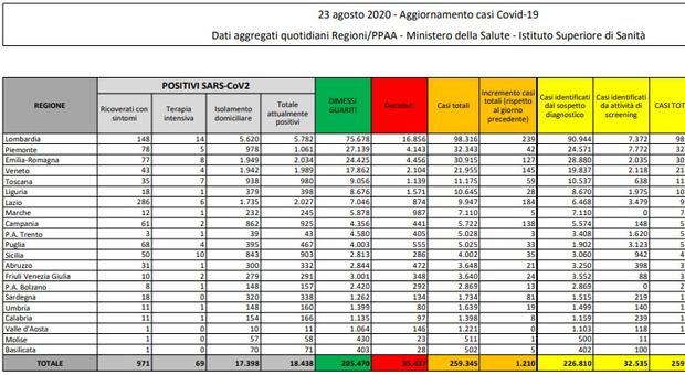 Covid Italia, il bollettino di oggi 23 agosto: ancora boom di casi, 1210 nelle ultime 24 ore