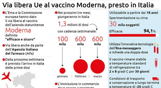 Via libera dell Ue al vaccino dell azienda statunitense Moderna