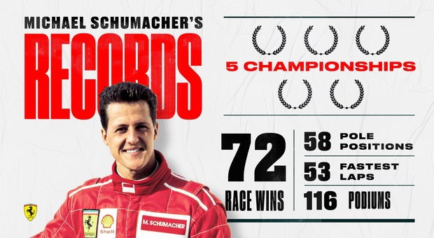 Michael Schumacher compie 51 anni, il post della Ferrari: «Siamo tutti con te»