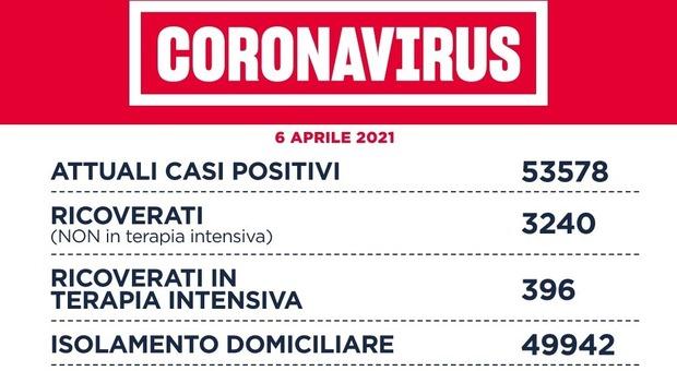 Bollettino Lazio, oggi 1.120 contagi. D'Amato: «Taglio 50% Astrazeneca preoccupante».