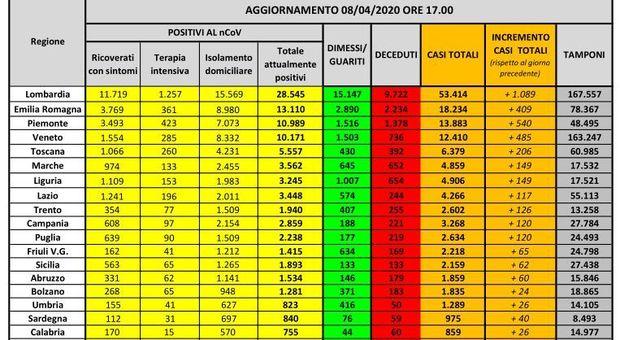 Coronavirus Italia, mappa contagio regione per regione: in Piemonte e Veneto oggi più casi della Lombardia