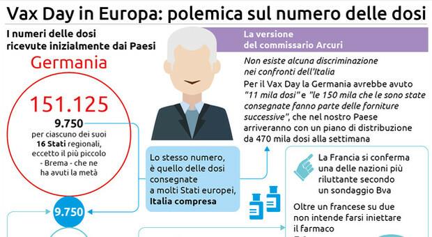 Il Vax Day in tutta Europa, all Italia è destinato il 13,46% di ogni fornitura