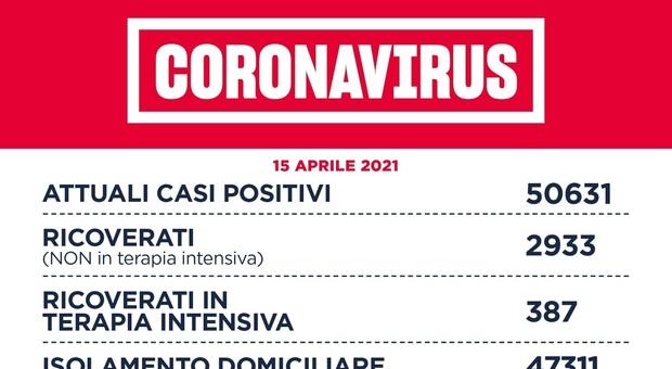 Bollettino covid di Roma e Lazio, 1.330 nuovi casi (639 in ...