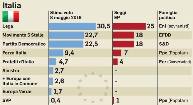 Brascia (M5S), Lega votò per canapa shop