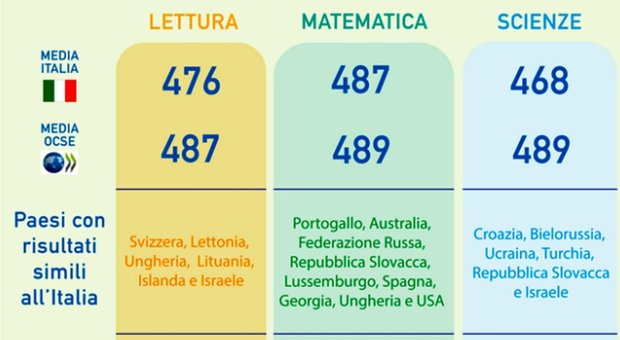 Scuola, l'Ocse: gli studenti italiani non sanno leggere. Male scienze, matematica nella media
