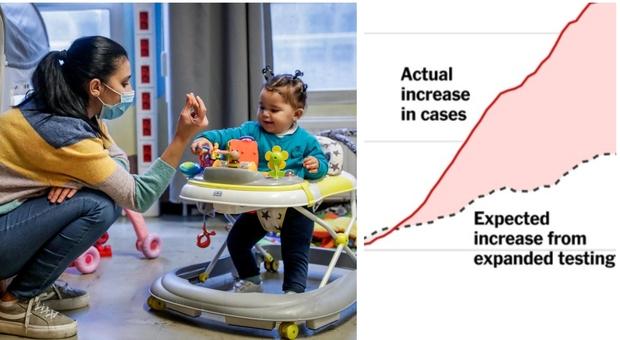 Covid, Usa sotto choc: «Da inizio pandemia più di un milione di bambini contagiati». Timori per gli effetti a lungo termine