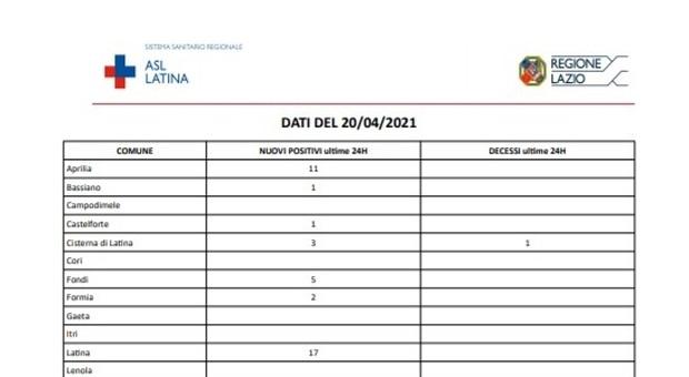 Covid, bollettino 20 aprile: a Latina solo 50 nuovi contagi ma tre morti