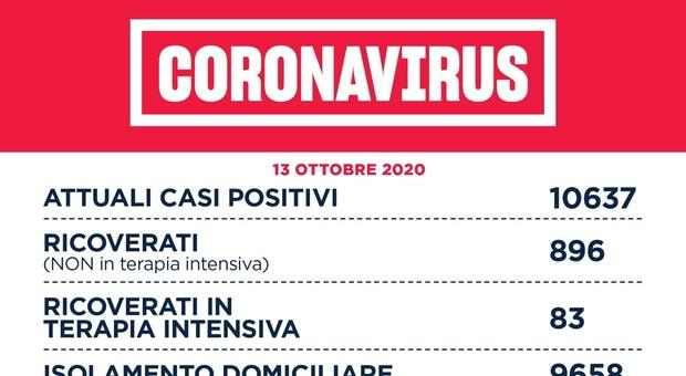 Covid Lazio, bollettino 13 ottobre: +579 positivi e 5 morti. Boom a Latina e Viterbo. Mai così tanti casi nella regione