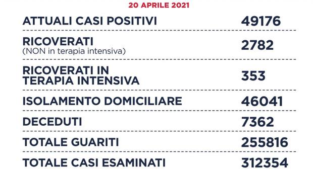 Bollettino Covid di Roma e Lazio, 926 nuovi casi (500 in città). D'Amato: «Dopo due mesi meno di mille casi»