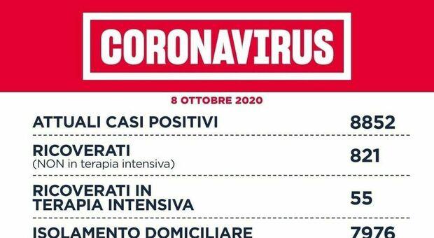 Covid Lazio, bollettino 8 ottobre 2020: +359 casi, nuovo record. A Roma +144. Pronto il raddoppio dei test in drive-in