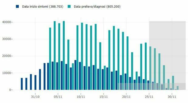 Covid Italia, bollettino oggi 2 dicembre: 20.709 contagi e 684 morti. Rapporto positivi-tamponi giù al 9,9%