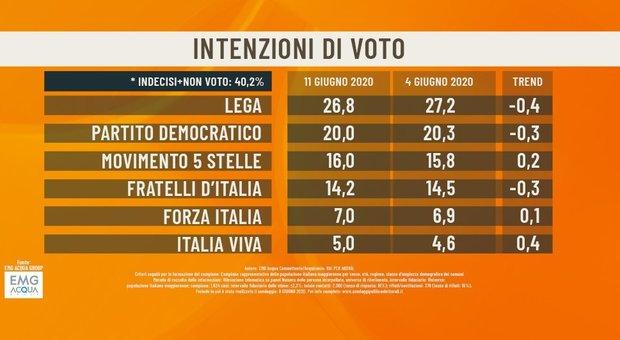 Sondaggio politico di Agorà : Lega primo partito con il 26,8%, Pd al 20%, 16% per M5S
