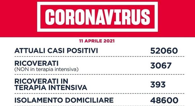 Covid Lazio, bollettino oggi 11 aprile 2021