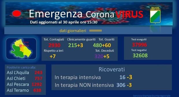 Il coronavirus allenta: 7 nuovi contagi, 5 morti e 700 guariti