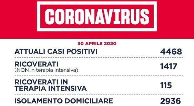 Coronavirus, a Roma 40 nuovi casi (63 in tutta la provincia). Nel Lazio sono 71