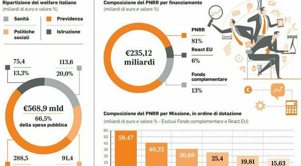 Marco Leonardi sul Pnrr: «Il welfare pubblico verrà rafforzato. Spazio ai contributi del sistema privato»