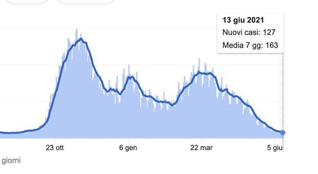 Covid Italia, bollettino oggi 14 giugno 2021: 907 casi e 36 morti, sale il tasso di positività a 1,1% (+0,1%)