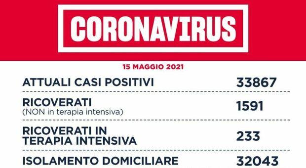 Covid Lazio, bollettino oggi 15 maggio