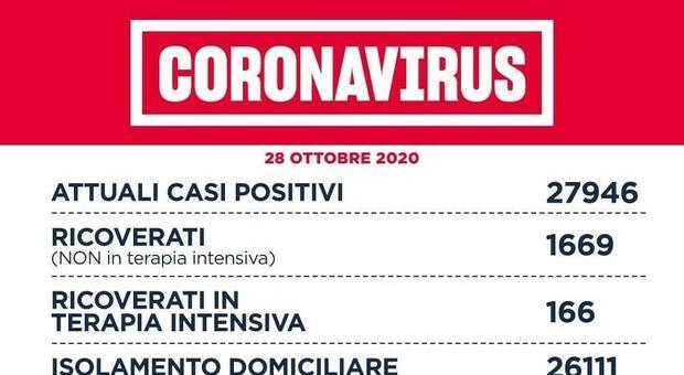 Covid Lazio, bollettino di oggi 28 ottobre: 1.963 nuovi casi (993 a Roma) e 19 morti