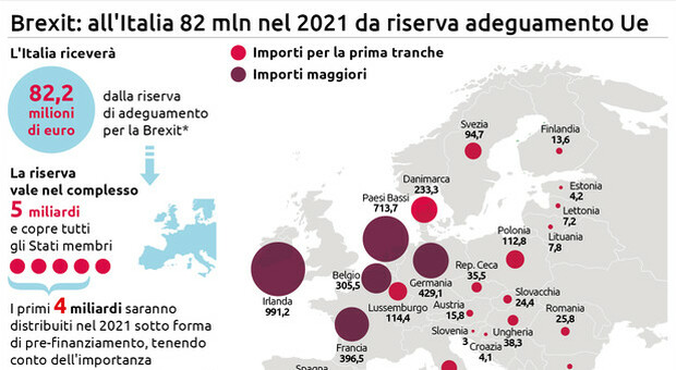 Per Italia 82 mln da riserva adeguamento Brexit nel 2021