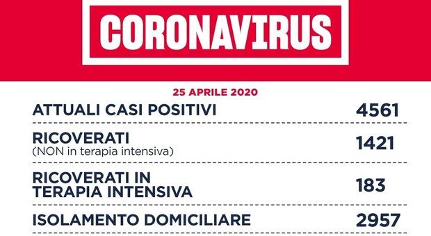 Coronavirus, a Roma 28 nuovi contagi ma nessun decesso. Lazio, 92 casi, 3 morti e 20 guariti
