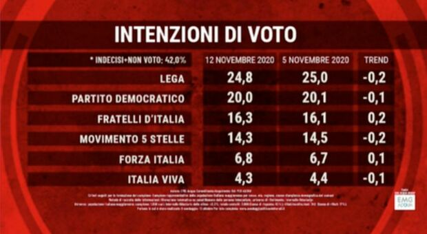 Sondaggi politici, Lega e M5S giù. Giorgia Meloni supera Conte, poi Salvini e Zaia