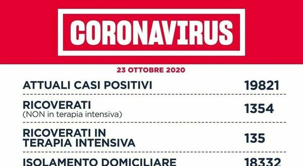 Covid Lazio, bollettino oggi 23 ottobre: 1.389 nuovi casi (605 a Roma), 11 morti.