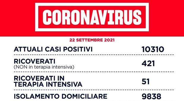 Covid Lazio, il bollettino di oggi 22 settembre