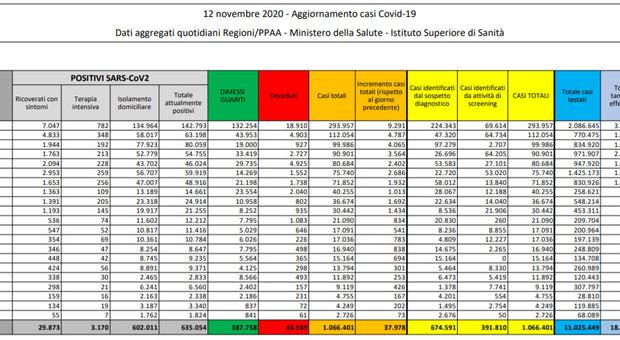 Covid Italia, bollettino oggi 12 novembre 2020: 37.978 nuovi contagi, 636 morti. Ricoveri vicini a quota 30.000. Record tamponi