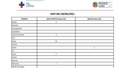 Covid Latina, bollettino oggi 9 giugno: in 24 ore raddoppiano i nuovi casi e 3 morti