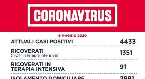 Virus, a Roma 25 nuovi casi: aumenta il numero dei guariti