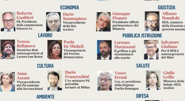 Governo, la squadra: Esteri a Di Maio, ai dem l Economia, Difesa a Franceschini