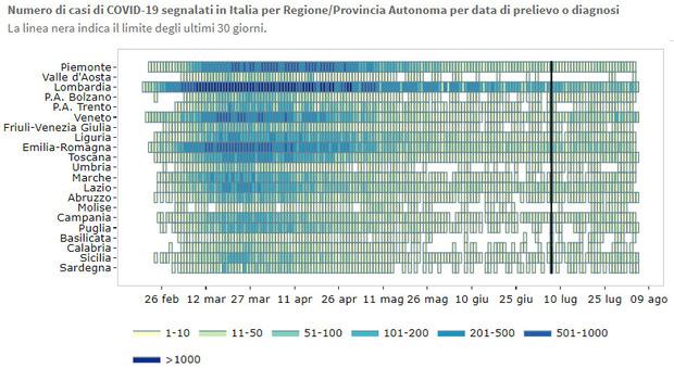 Sicilia, indice Rt più alto d'Italia, ferragosto a rischio. La Regione: basta movida selvaggia
