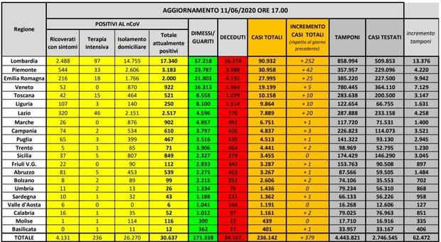 Coronavirus, in Italia 53 morti e 379 nuovi casi: il 66,5% in Lombardia