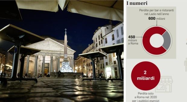 Covid nel Lazio, il conto della crisi di ristoranti e bar: «Nel 2020 in fumo 600 milioni»