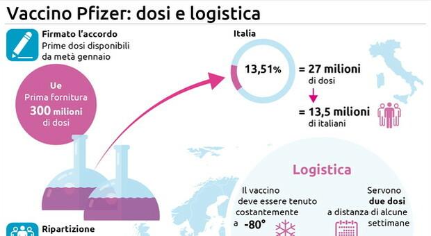 Bruxelles dà via libera a contratto Pfizer-Biontech