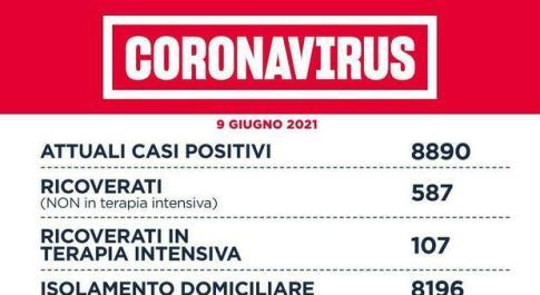BOZZA Covid Lazio, bollettino 9 giugno: 179 nuovi casi (89 a Roma). Nuovo record vaccini in un giorno
