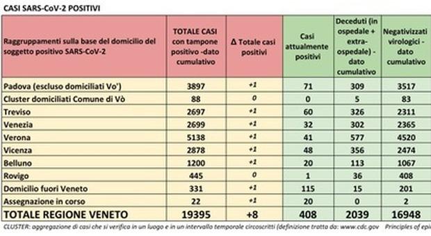 Coronavirus, in Veneto morti e ricoveri stabili ma 16 nuovi contagi
