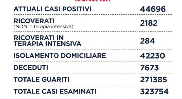 Covid Lazio, bollettino oggi 30 aprile: 1.151 casi positivi (+27), 26 i decessi (-1). A Roma 566 contagiati. Vaccini anche il primo maggio
