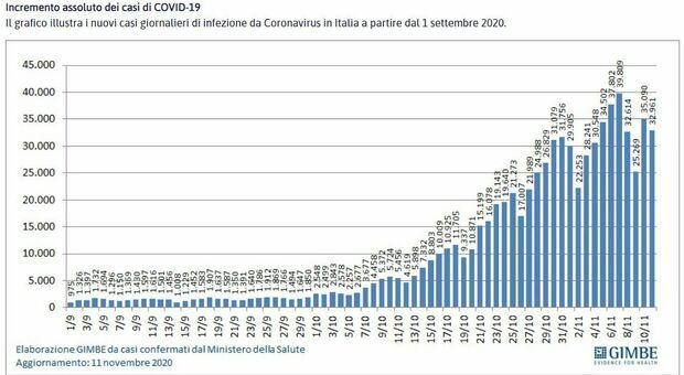 Covid Italia, curva contagi rallenta. Gli esperti: le chiusure stanno funzionando