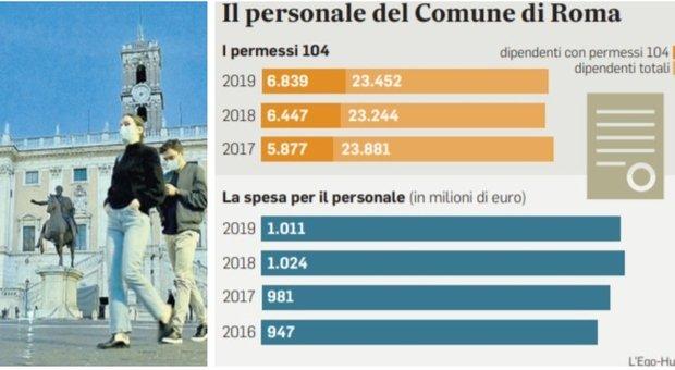 Roma, Boom di congedi ai comunali: uno su 3 ha parenti «invalidi»