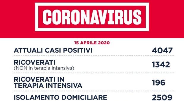 Coronavirus: Roma, 24 nuovi casi (nel Lazio 121). A Rieti nessun nuovo contagio