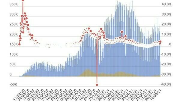 Covid Italia, bollettino 17 agosto: oggi 5.273 casi (oltre 1.200 solo in Sicilia) e 54 morti. Tasso positività al 2,2%