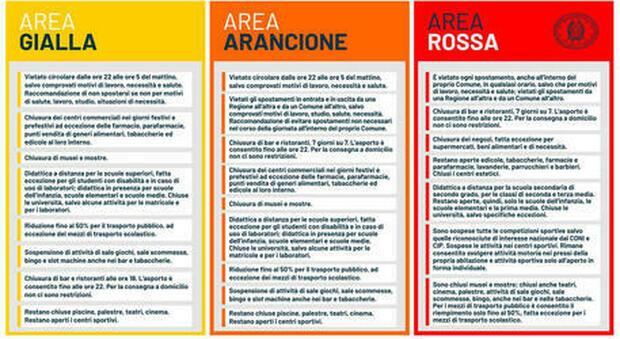 """Lazio zona arancione, oggi ultimi due giorni in """"giallo"""": cosa possiamo fare e cosa cambierà"""