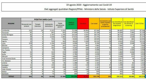 Bollettino Covid: 642 nuovi positivi. Boom in Lombardia e Lazio