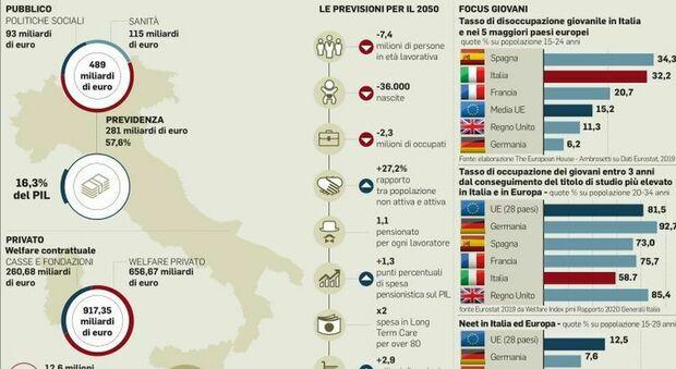 Welfare, l'economista Stefano Zamagni: «Le persone al centro di un nuovo sistema»