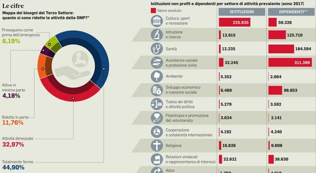 """Welfare, terzo settore: la sfida dell'imprenditorialità, scocca lora del """"care manager"""""""