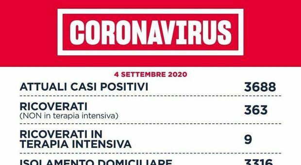 Coronavirus Lazio, il bollettino: 171 nuovi casi, 106 a Roma. Nessun morto